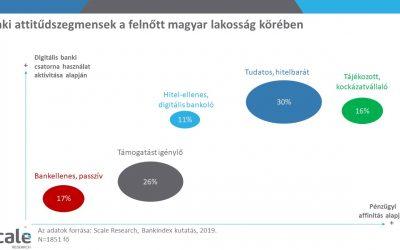 A bankellenesektől a kockázatvállalókig: mennyire szeretik a bankokat a magyarok?